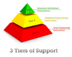 Pyramid showing 3 tiers of academic support